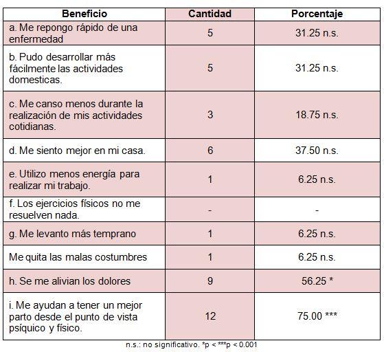 5eb1c824f Distribución de la muestra según los criterios de los beneficios que  aportan la realización de actividades físicas durante la etapa de embarazo.