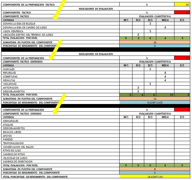 Programa de evaluación del rendimiento deportivo