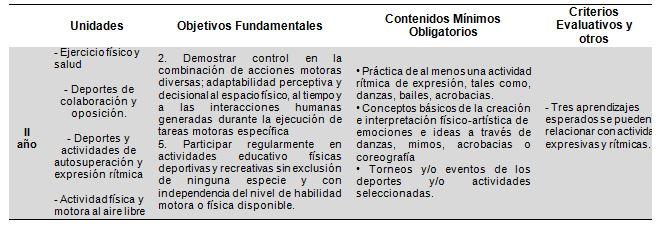 Expresión Corporal Currículum Chileno De Educación Física Y Su Vinculación Con La Salud