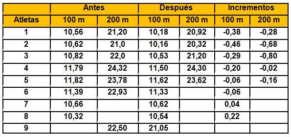 entrenamiento de velocidad atletismo pdf