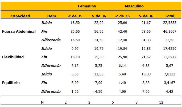 Tabla normal related keywords suggestions tabla normal for Acondicionamiento fisico