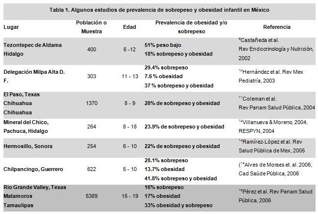 percentiles de inquietud niños mexicanos