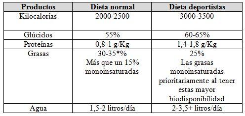 Dieta diaria de 2500 calorias