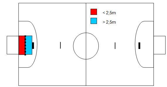 fd517fe6ae Análise das situações de tiro livre direto sem barreira em jogos de ...