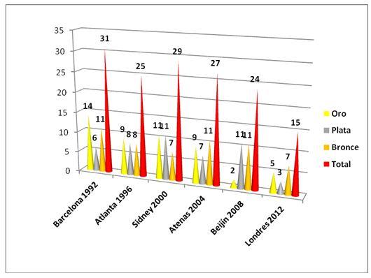 la tabla nos ilustra el nmero de preseas de oro ganadas por los deportistas cubanos desde hasta el observndose la mayor cosecha en