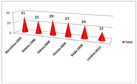 la prxima tabla recoge los lugares ocupados por cuba en la tabla final de medallas por pases en toda su olmpica destacando el tercer