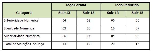 3bd3aa5566 Análise do jogo formal e reduzido em situação de aprendizagem no futsal