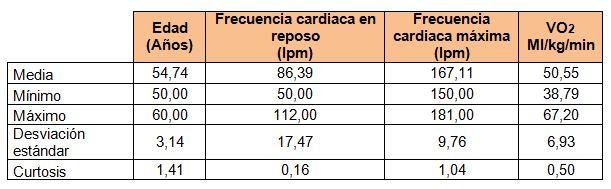 frecuencia cardiaca normal en reposo