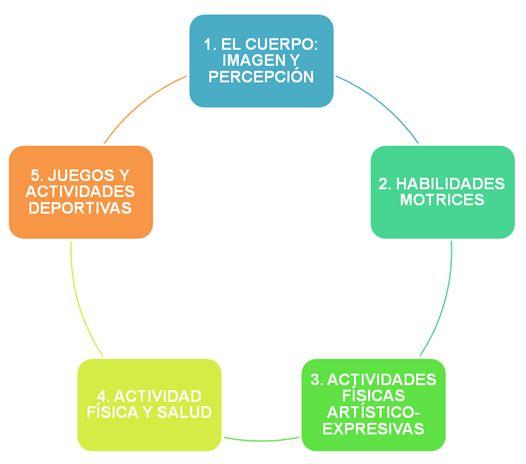 Unidad Didactica Sobre Trabajo Con Materiales Reciclados En El Area