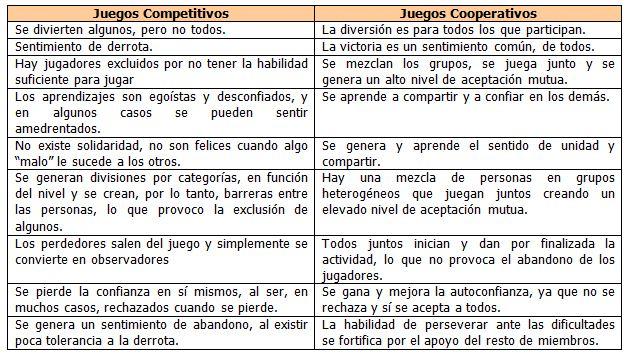 Importancia De Los Juegos Cooperativos En Educacion