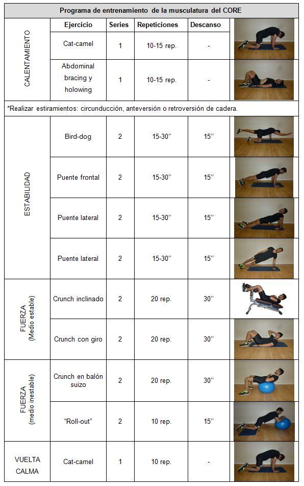 Entrenamiento del CORE: selección de ejercicios seguros y ...