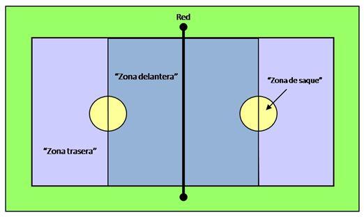 el terreno del juego de voleibol