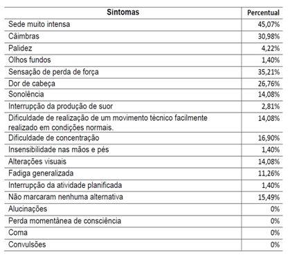 6456fdd8284af Os hábitos e conhecimentos sobre hidratação de praticantes de ...