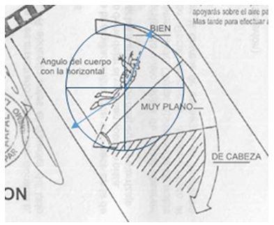 Biomecánica del salto en caída libre con paracaídas abierto