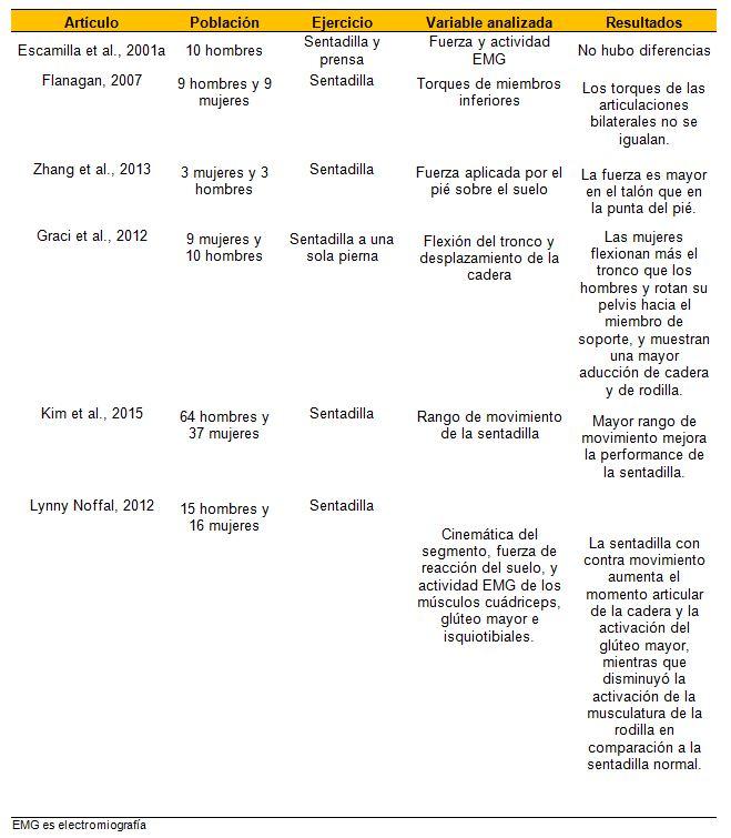 Ejercicio sentadilla: los aspectos biomecánicos para la técnica y el ...