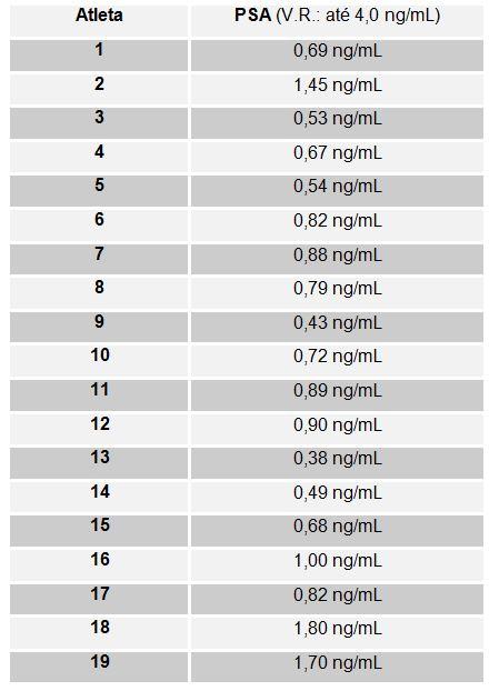 prueba psa de valores altos de próstata