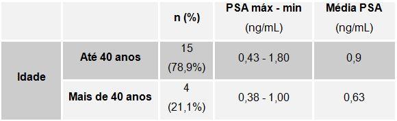 valores totales de antígeno prostático específico 0 43