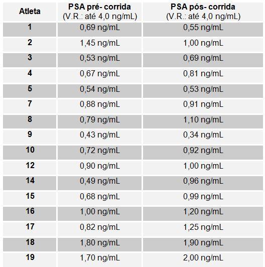nivel de antigeno prostatico por edad