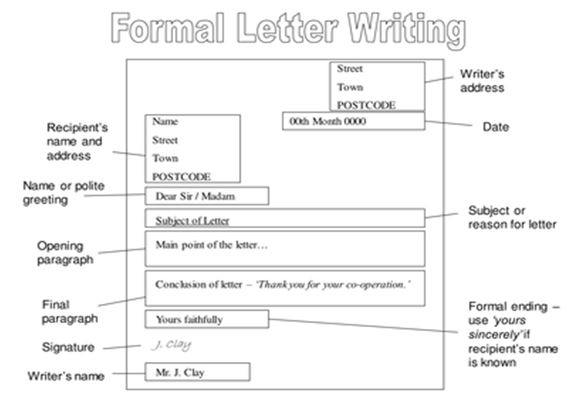 The general structure of the written text in the development of structure of a formal letter altavistaventures Images