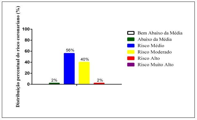 Figura 1. Distribuição percentual do risco coronariano de acordo com a classificação de idosas praticantes de hidroginástica, Ubá-MG/Brasil