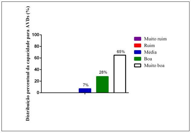 Figura 3. Distribuição percentual da capacidade para AVDs de idosas praticantes de hidroginástica, Ubá-MG/Brasil