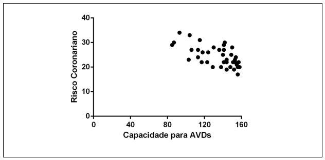 Figura 4. Correlação entre os escores de Risco Coronariano e os escores de Capacidade para AVDs, Ubá-MG/Brasil