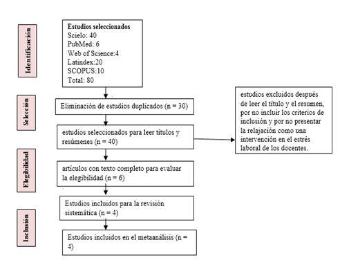 Figura 1. Diagrama de flujo con el número de artículos identificados, excluidos e incluidos en la revisión de la literatura, de acuerdo con la declaración de PRISMA (Moher et al., 2009)