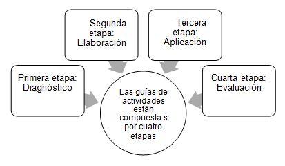 Figura 2. Etapas de la guía de actividades