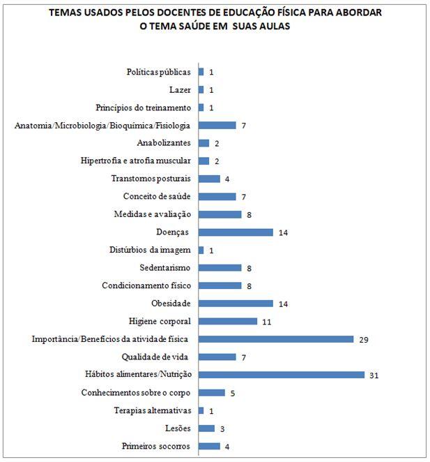 Gráfico 1. Temas usados pelos docentes de Educação Física para abordar o tema saúde em suas aulas