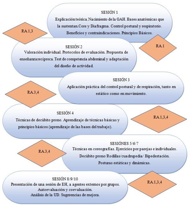 Figura 2. Croquis de Aplicación de la U.D. Ejercicios Hipopresivos