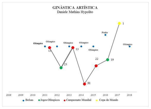 Figura 2. Resultados e categorias de bolsa de Daniele Hypolito