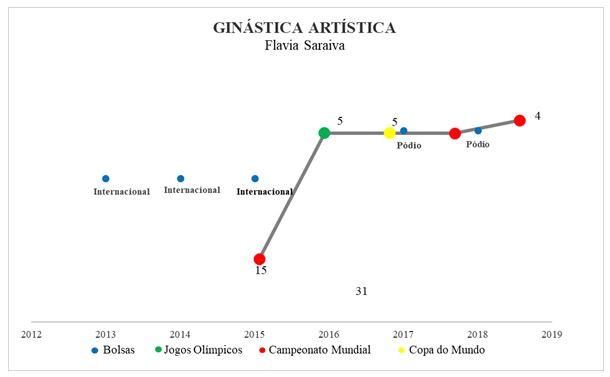 Figura 3. Resultados e categorias de bolsa de Flavia Saraiva