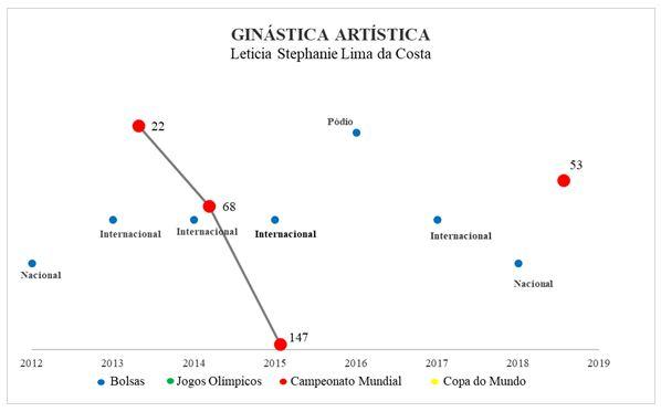 Figura 4. Resultados da bolsa Letícia Costa