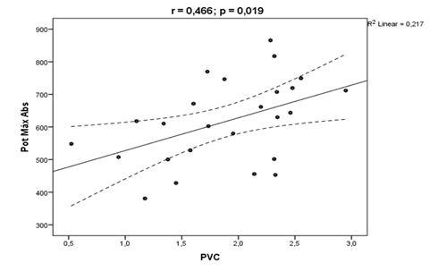 Figura 1. Relación causa efecto de los componentes PotMáxAbs con el PVC