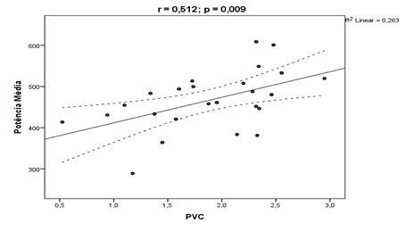 Figura 2. Relación causa efecto de los componentes Potencia Media con el PVC