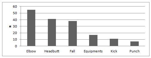 Figure 1. BMFT distribution in athletes according to cause. São Paulo, Brazil, 2019.