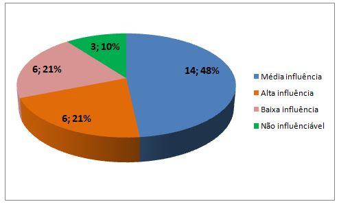 Gráfico 2. Influência das mídias nas aulas de Educação Física