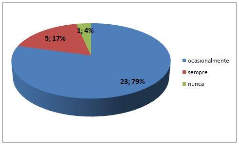 Gráfico 3. Utilização de mídias nas aulas de Educação Física