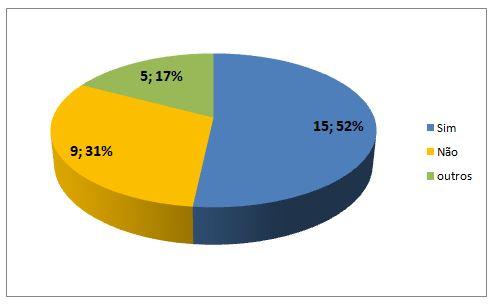 Gráfico 7. Influências positivas das mídias das práticas corporais no cotidiano dos alunos