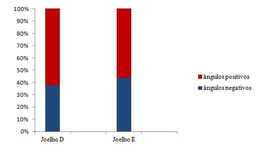 Gráfico 1. Proporção dos ângulos positivos e negativos durante o teste descida do degrau