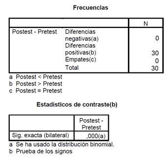 Tabla 3. Prueba de los signos aplicado al Test de Cooper en el software SPSS v22 en versión castellana