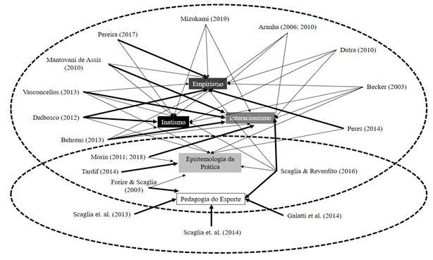 Figura 1. Articulação das obras para definição da base teórica do estudo