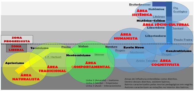 Figura 2. Das teorias do conhecimento às metodologias de ensino do esporte