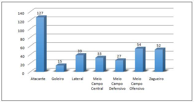 Gráfico 2. Número de atletas transferidos de acordo com seu posicionamento tático entre janeiro e abril de 2018