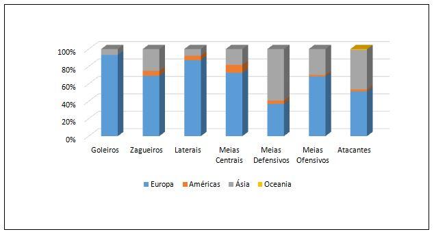 Gráfico 3. Distribuição continental de destino das demais posições táticas dos atletas transferidos entre janeiro e abril de 2018