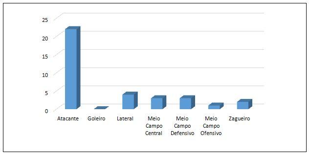 Gráfico 6. Repatriados por posicionamento tático dos atletas na janela de transferência entre janeiro e abril de 2018