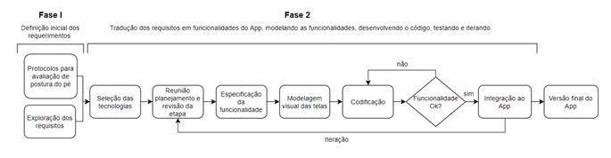 Figura 1.Visão geral do processo de desenvolvimento do App