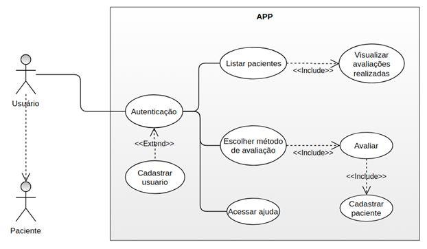 Figura 2. Diagrama UML de caso de uso, com os principais requisitos funcionais