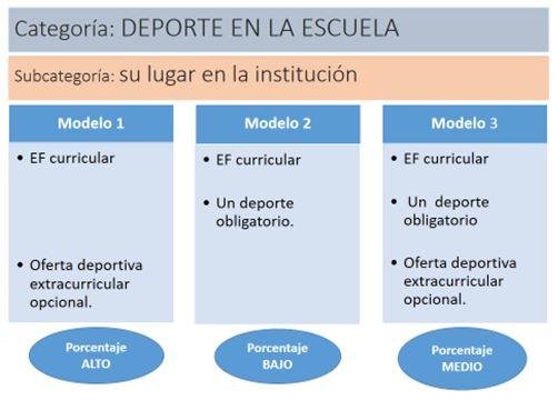 Figura 1. Modelos identificados según el lugar que ocupa el deporte en la institución privada