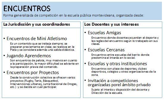Figura 3. Encuentros identificados en la escuela pública categorizados según quién los propone y organiza